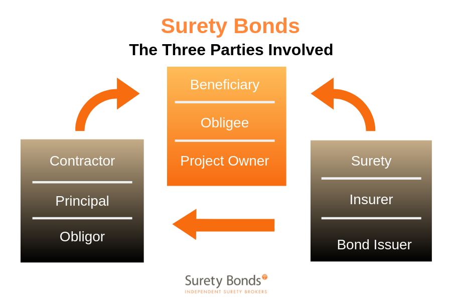 There-are-3-parties-to-a-surety-bond.- Surety-Bonds-will-match-you-with-the-surety-provider-right-for-your-project.